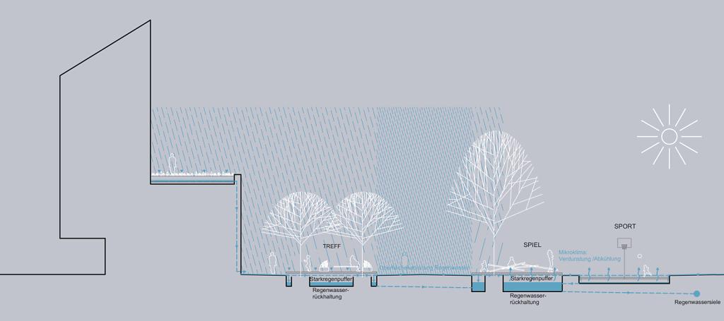 Wasserrückhalte - System
